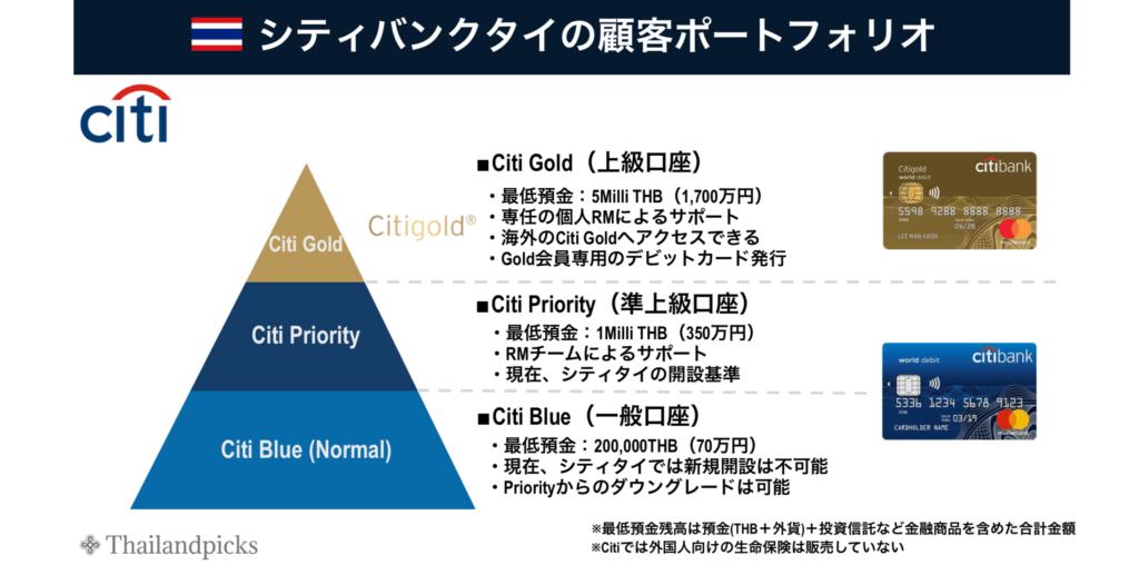 タイ-シティバンク-顧客ポートフォリオ-Citi Thailand-Citi Gold-Priority_タイランドピックス ThailandPicks
